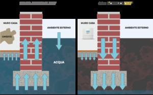 Come funziona KontrolDRY per eliminare l'umidità